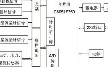 基于C8051F350单片机的气体流量计检测仪硬件设计