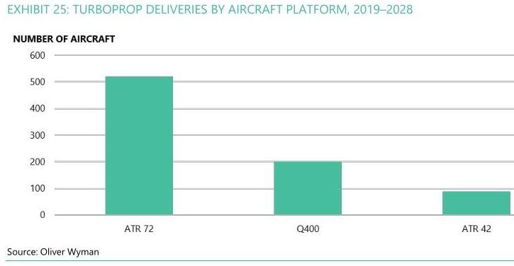 未來10年全球支線飛機的數量將由6066架下降至5353架
