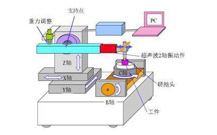 机械振动理论及应用PDF电子书免费下载