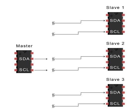 I2C数据传输步骤