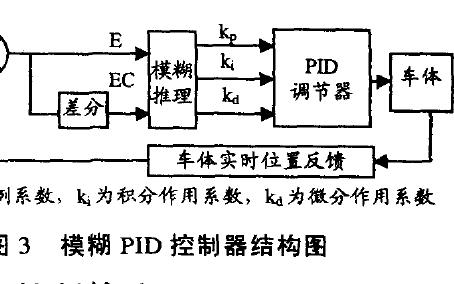 基于机器视觉的智能车模糊PID控制算法的详细资料说明
