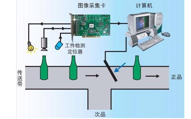 机器视觉技术在药品瓶包装在线检测有怎么样的应用