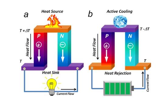 溫差發電原理