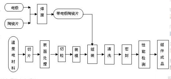 温差发电器的主要分类