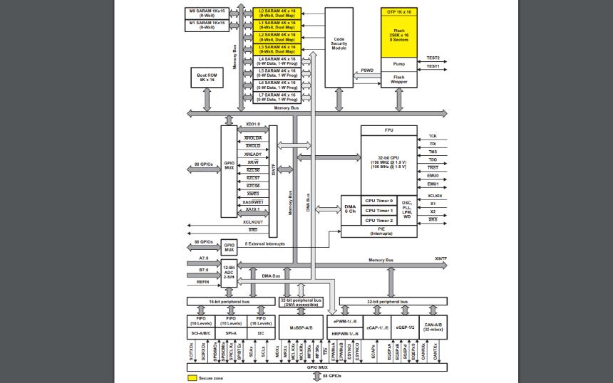 TMS320F2833X和TMS320F2823X系列數字信號控制器的數據手冊免費下載