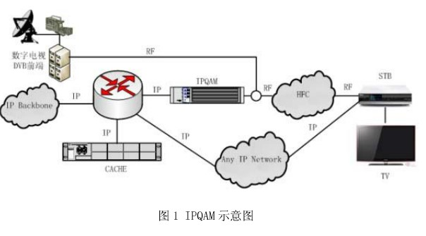 有線網絡電視的的雙向互動技術體制的應用探討