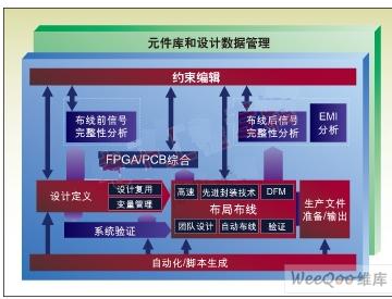 PCB评估需要关注哪些因素