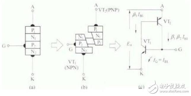 单向晶闸管基本结构及工作原理