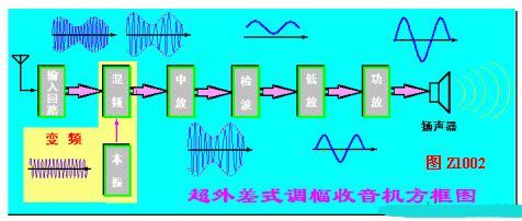 超外差收音机方框图及性能指标