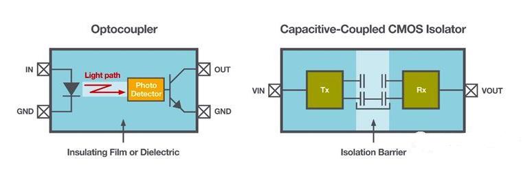 光耦隔离器与数字隔离器对比
