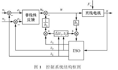 自抗擾控制技術在非圓數控車削中的應用研究及設計