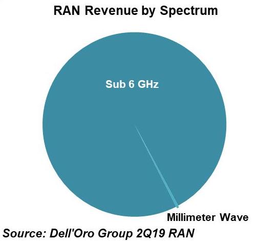 2019年華為的NR將會占無線整體市場的10%到20%