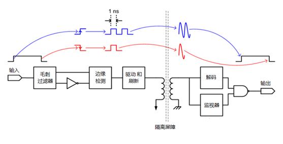 数字隔离器是否代替光耦?有何优势?