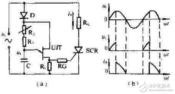 对晶闸管的触发电路有哪些要求