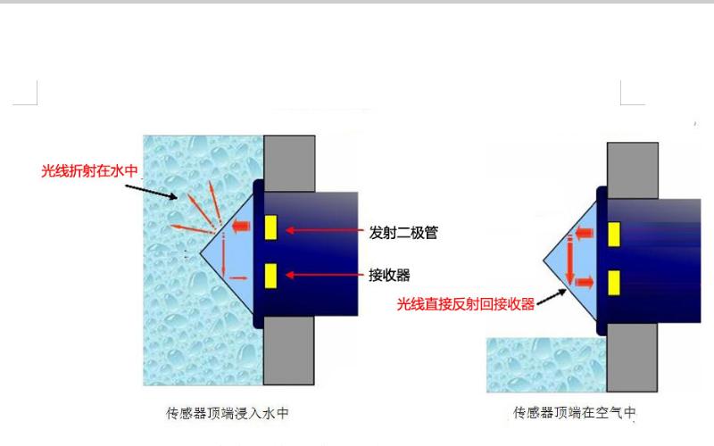 如何实现液位检测功能的详细资料介绍