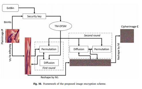 使用数字混沌与有限状态机混合的图像加密方案详细资料说明
