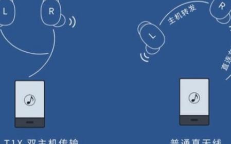 FIIL T1 X带来了无线耳xjm2012机的技术革新
