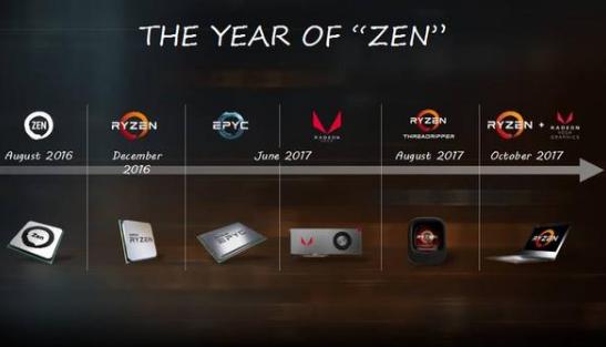 AMD高I/O和安全性带来嵌入式的新革命