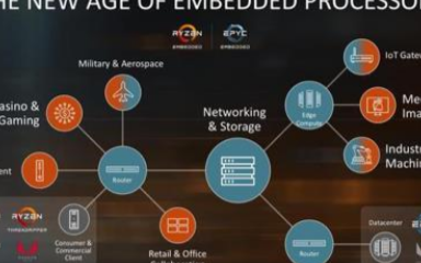 AMD将推出嵌入式版本的EPYC和Ryzen处理...