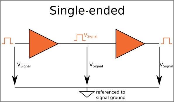 差分信号的特性和布局