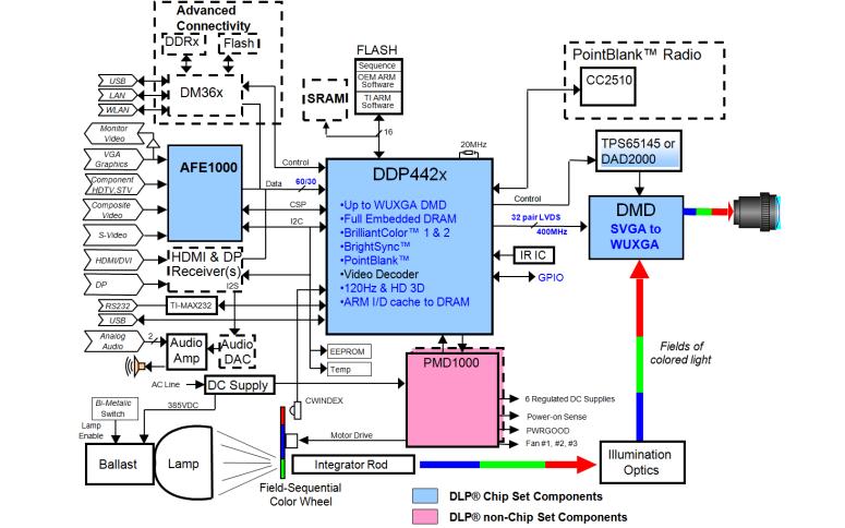 DDP442X ASIC组件及其应用程序编程接口的详细资料描述