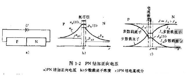 PN结加正向电压及PN结电导调制作用