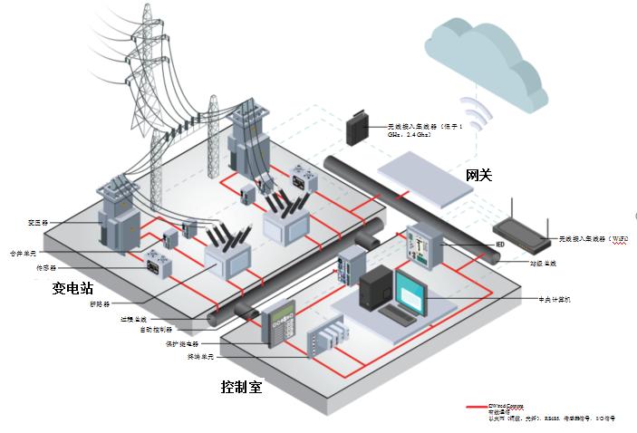 結合利用有線和無線技術,實現電網互操作性