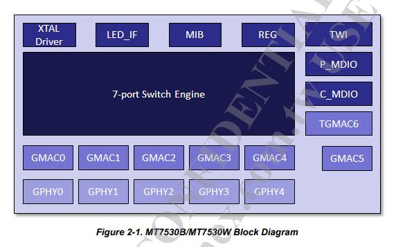 MT7530B和MT7530W以太网交换机的数据手册免费下载