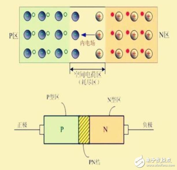 PIN二极管参数_PIN二极管结构原理