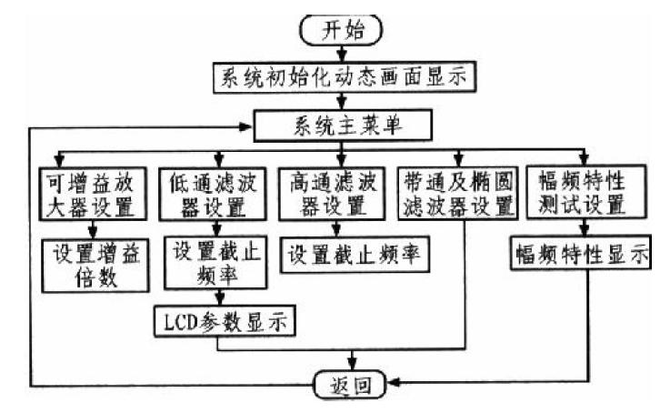 使用8051F020单片机进行程控滤波器的设计报告资料免费下载