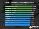 黑鲨游戏手�}机2Pro稳坐安兔兔2019年8月份Android手机性能排行榜