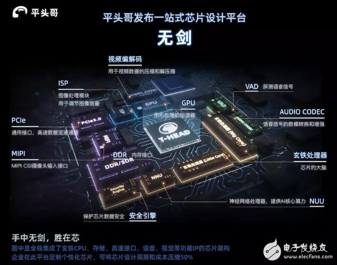 """阿里巴巴平头哥发布SoC芯片平台""""无剑"""" 将帮助..."""