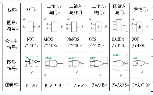 邏輯門電路符號圖及與門真值表的資料概述