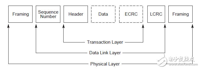 详解PCIe总线协议