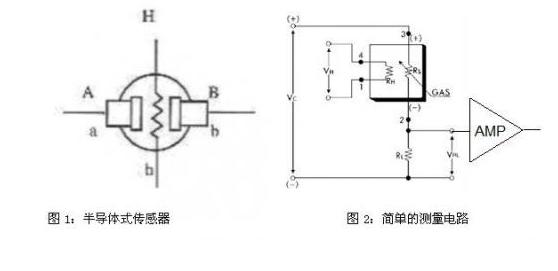 气体检测传感器的类型特点以及信号调理器件介绍