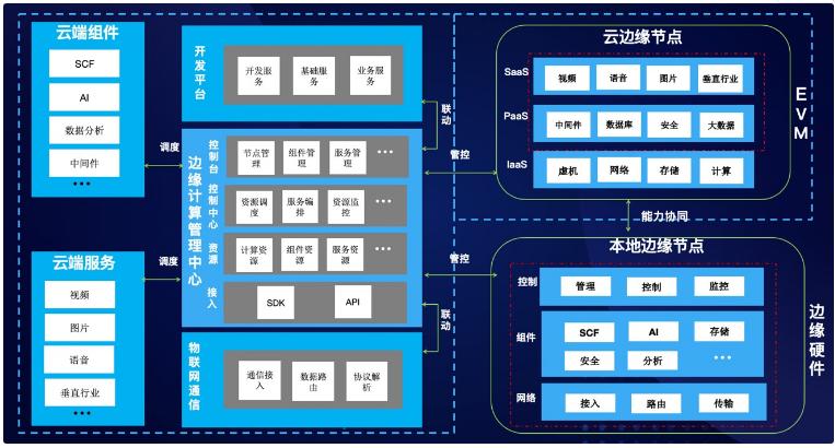 腾讯云正式推出了物联网边缘计算平台