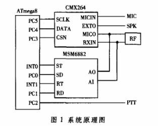 基于CMX264芯片結合數傳技術設計跳頻擾頻的方案