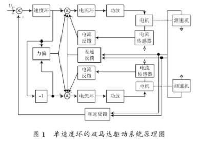 雙速度環體雙馬達驅動系統的特點應用及問題解決方案