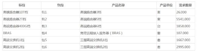 中國移動發布了2019年至2020年高端路由器和高端交換機集中采購公告