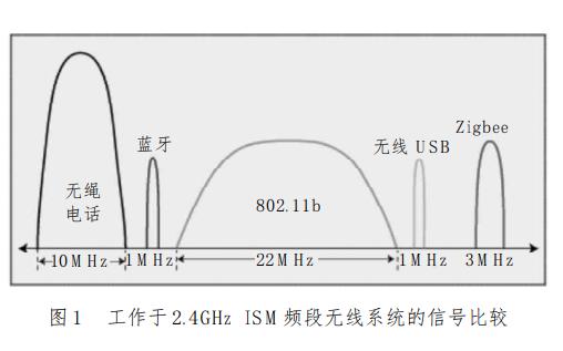 2.4GHz無線技術標準的介紹及保證ZigBee抗干擾性能的資料說明