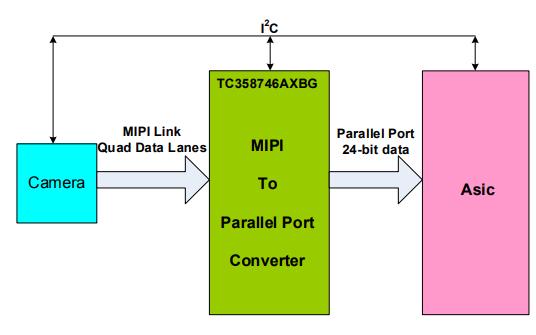 TC358746AXBG和TC358748XBG CMOS数字集成电路硅单片的数据手册