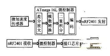 基于MEMS微加速度傳感器技術的無線鼠標設計