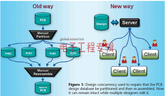 pcb设计工作怎样变得更加智能