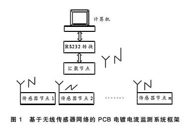 PCB电镀电流的无线传感器如何实现检测功能