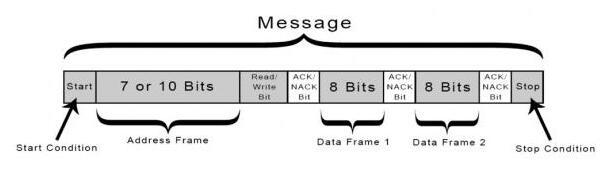 I2C总线是如何工作的