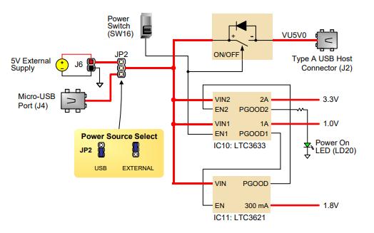BASYS 3 FPGA板參考手冊資料免費下載