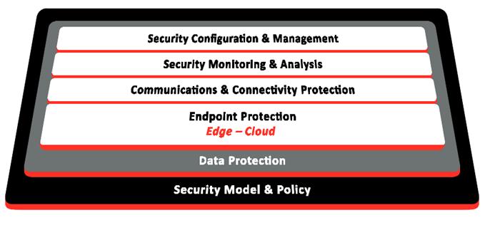 工业物联网终端目前所面临的安全威胁探讨