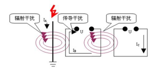 为什么使用4-20mA通信