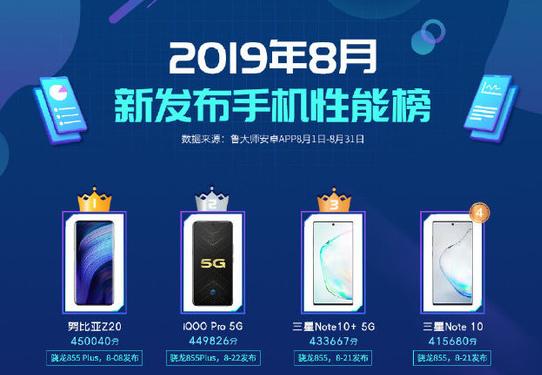 努比亚Z20在8月新发布的手机性能榜中获得了第一名