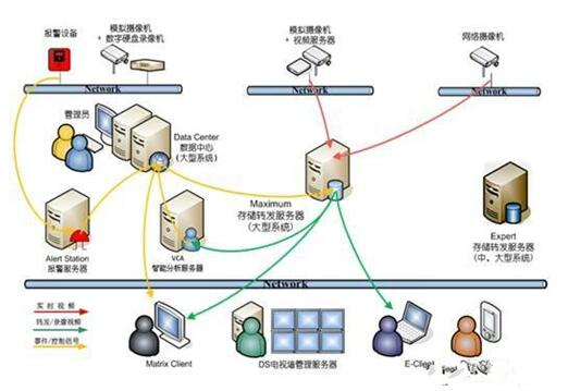 十大监控存储技术盘点